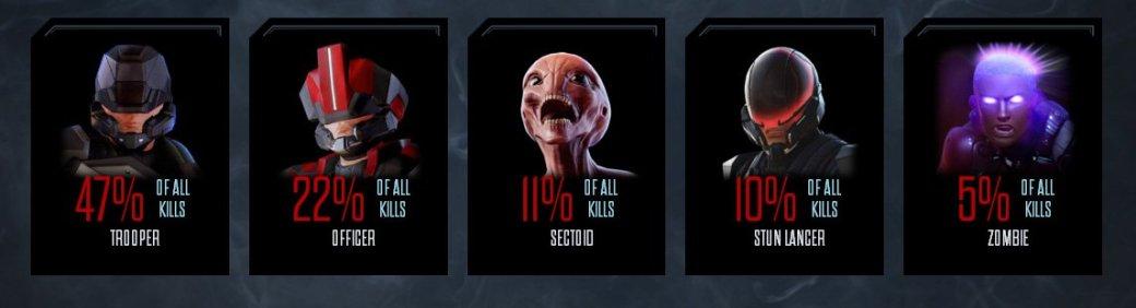 XCOM 2 уступает закрытой бете The Division по количеству убийств - Изображение 1
