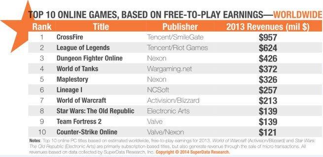 Шутер CrossFire заработал на F2P больше всех в мире за 2013 год - Изображение 1