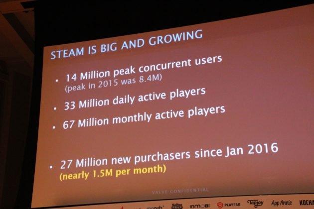 Стало известно, сколько игроков заходят ежедневно в Steam: озвучена ошеломительная цифра