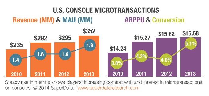 Американцы выделили на микроплатежи в консольных играх $352 млн за год - Изображение 1