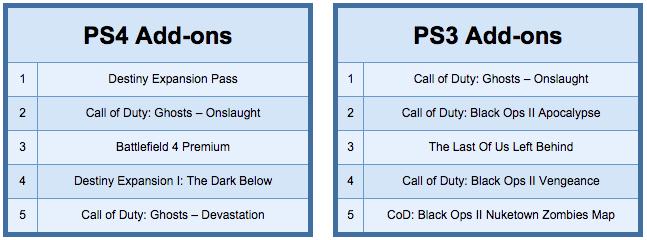Destiny стала самой продаваемой игрой 2014 года в PlayStation Store - Изображение 4