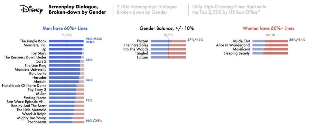 Сексизм в кино доказан математически - Изображение 2
