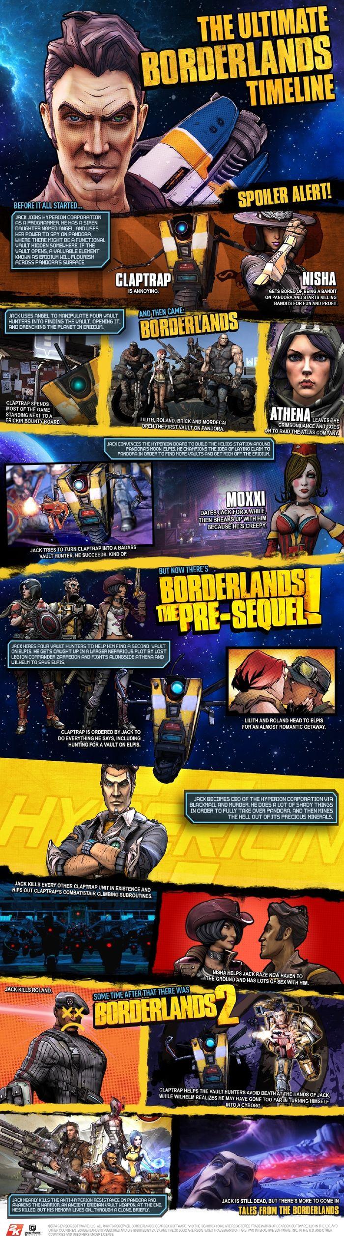 Ключевые события всех Borderlands собрали в инфографике - Изображение 2