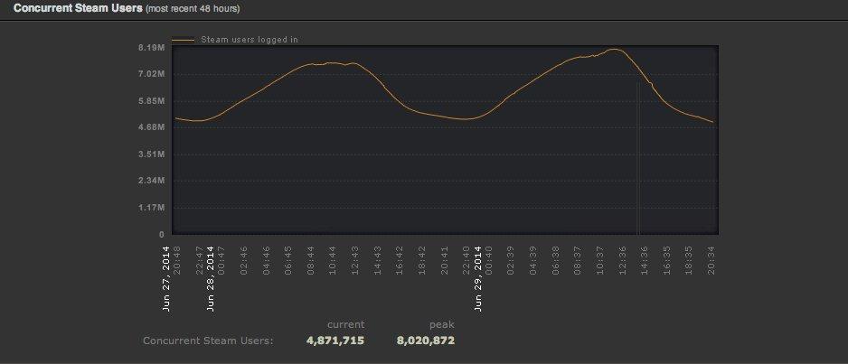 Steam побил рекорд посещаемости благодаря летней распродаже - Изображение 2