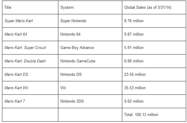 Mario Kart 8 купил каждый пятый владелец Wii U - Изображение 2