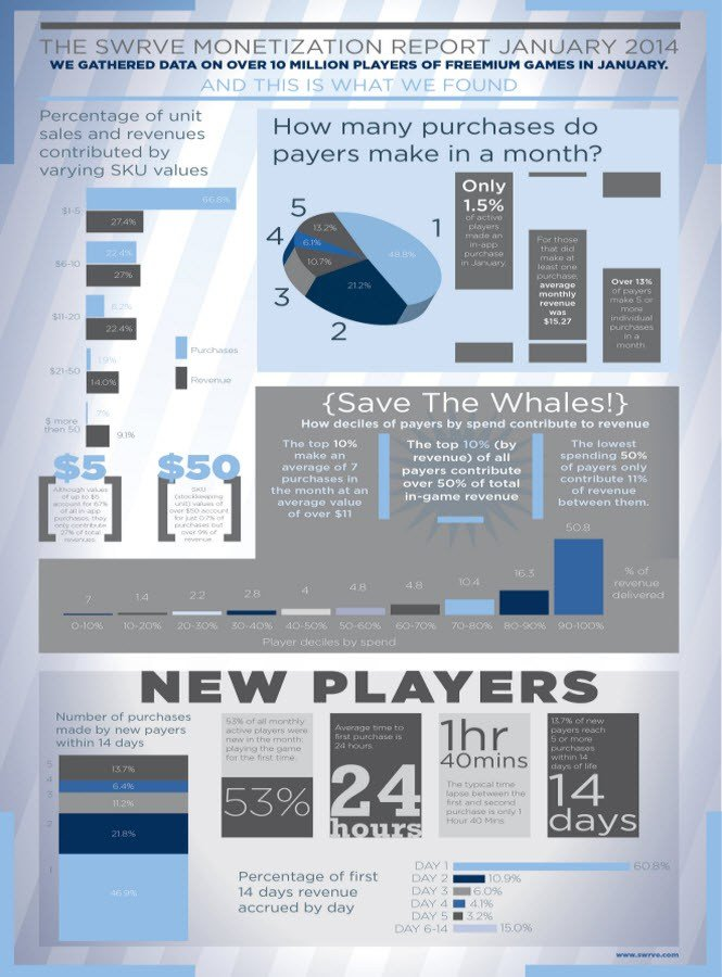 Половину выручки от мобильных игр приносят 0,15% пользователей - Изображение 2