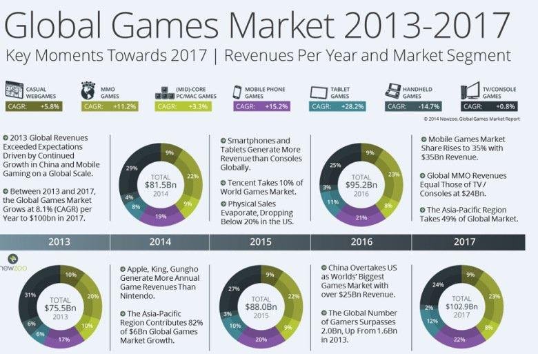 Аудитория видеоигр достигнет 2 млрд человек в 2016 году - Изображение 2
