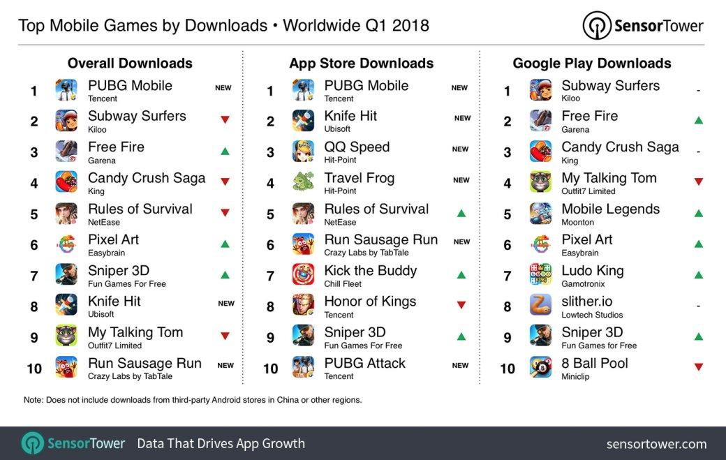 Мобильная PUBG — самая популярная мобильная игра за I квартал 2018 года. - Изображение 1