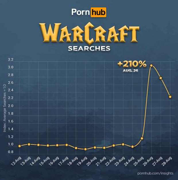 В день релиза WoW: Classic интерес к игре на Pornhub резко вырос. Вот чем все занимались в очередях! | Канобу - Изображение 0