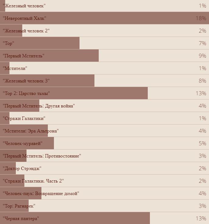 Vox Populi: результаты всех наших опросов за2018год. Закого голосовали читатели «Канобу»? | Канобу - Изображение 27
