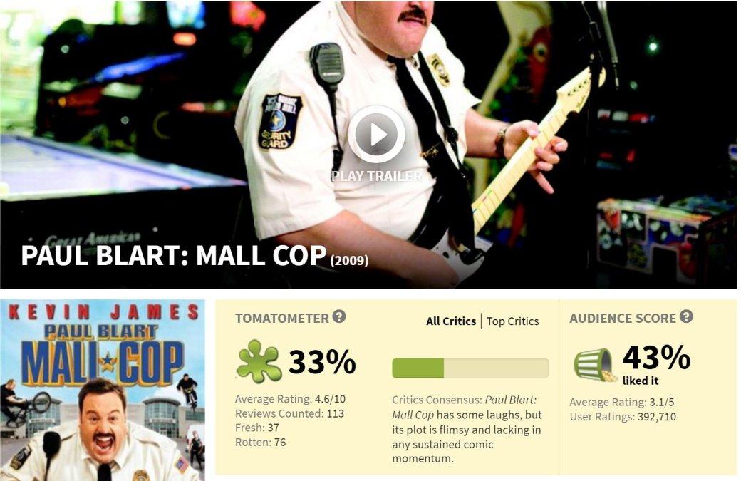 3 проблемы рейтинга Rotten Tomatoes | Канобу - Изображение 10