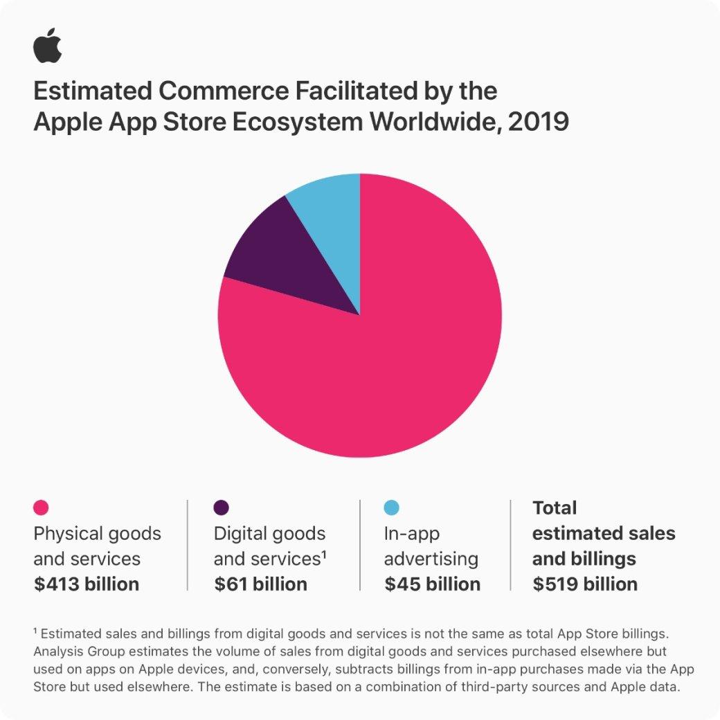 Пользователи App Store потратили $519 млрд загод ипоставили новый рекорд | Канобу - Изображение 792