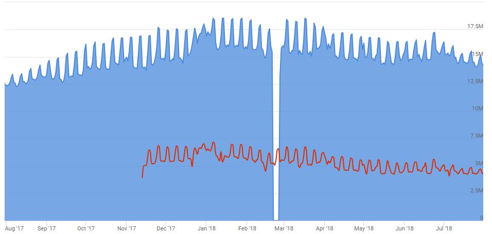 Количество пользователей Steam постепенно падает. Виноваты «королевские битвы»?. - Изображение 2