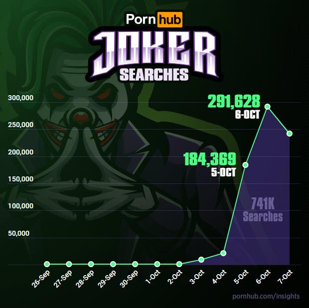 После выхода «Джокера» безумным клоуном активно заинтересовались посетители Pornhub | Канобу - Изображение 9898