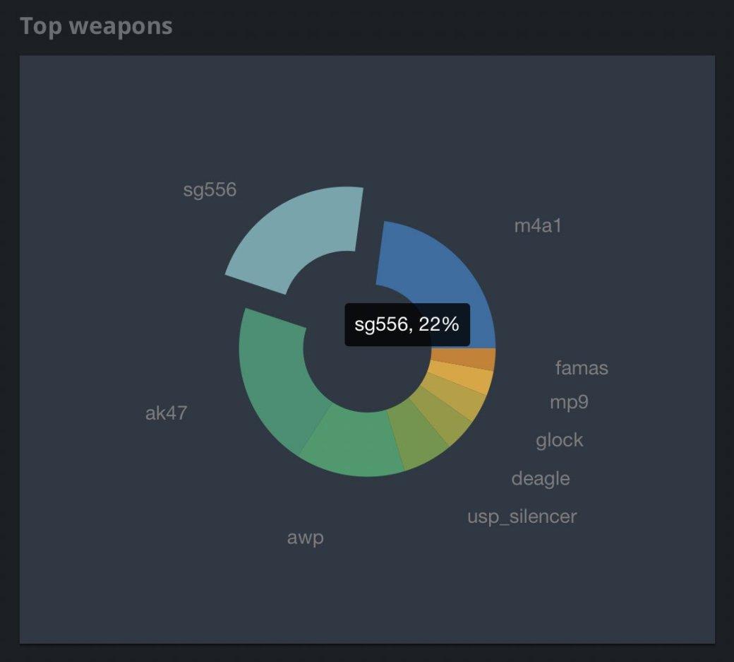 FAMAS стали использовать на турнирах по CS:GO чаще | Канобу - Изображение 0