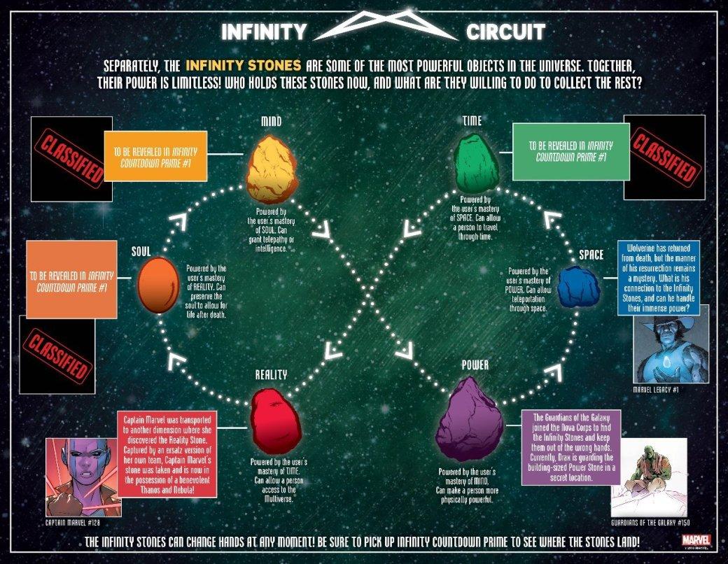 Бесконечности много небывает: Marvel анонсировала дополнительные серии кInfinity Countdown | Канобу - Изображение 5