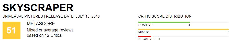 «Глупо, норазвлекает»: «Небоскреб» сДуэйном Джонсоном получил смешанные отзывы критиков | Канобу - Изображение 2425